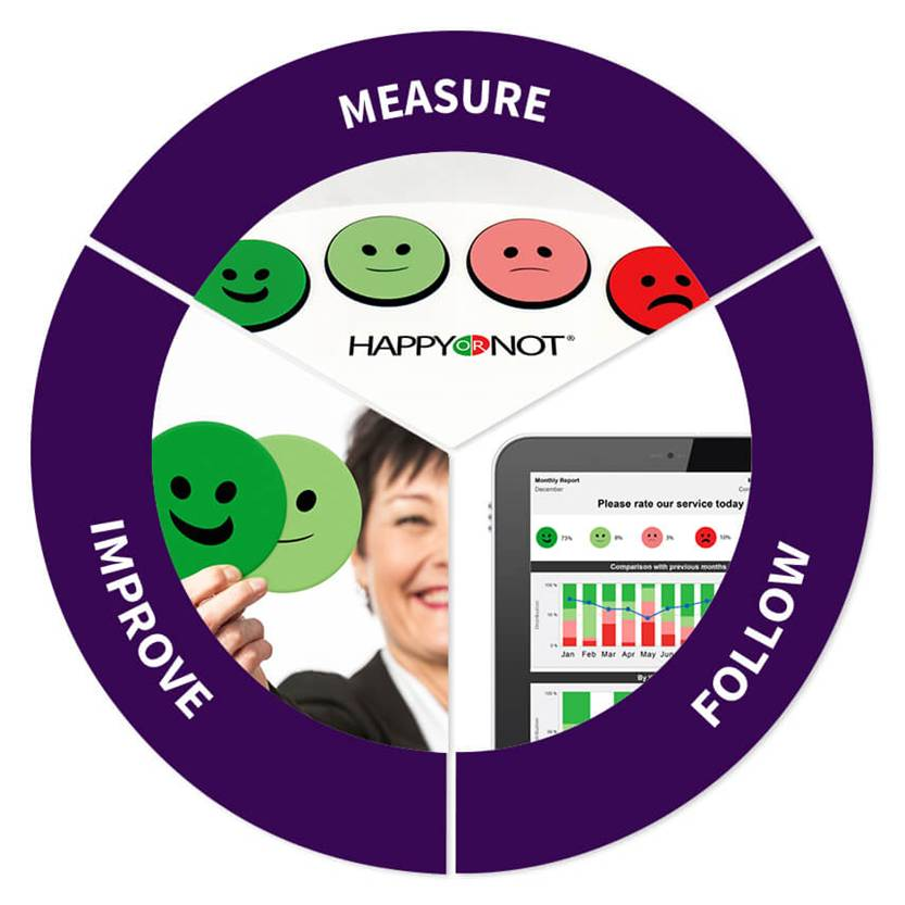 Measure Follow and Improve with HappyOrNot